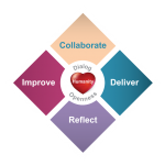 Heart of Agile Logo Collaborate Deliver Reflect Improve Dialog Openness Humanity